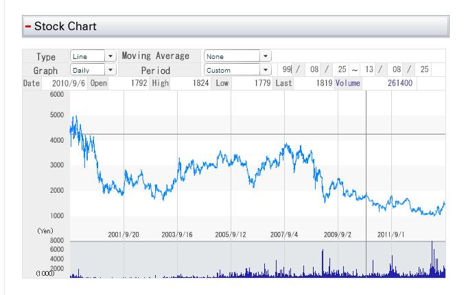 Square Enix Stock Levels